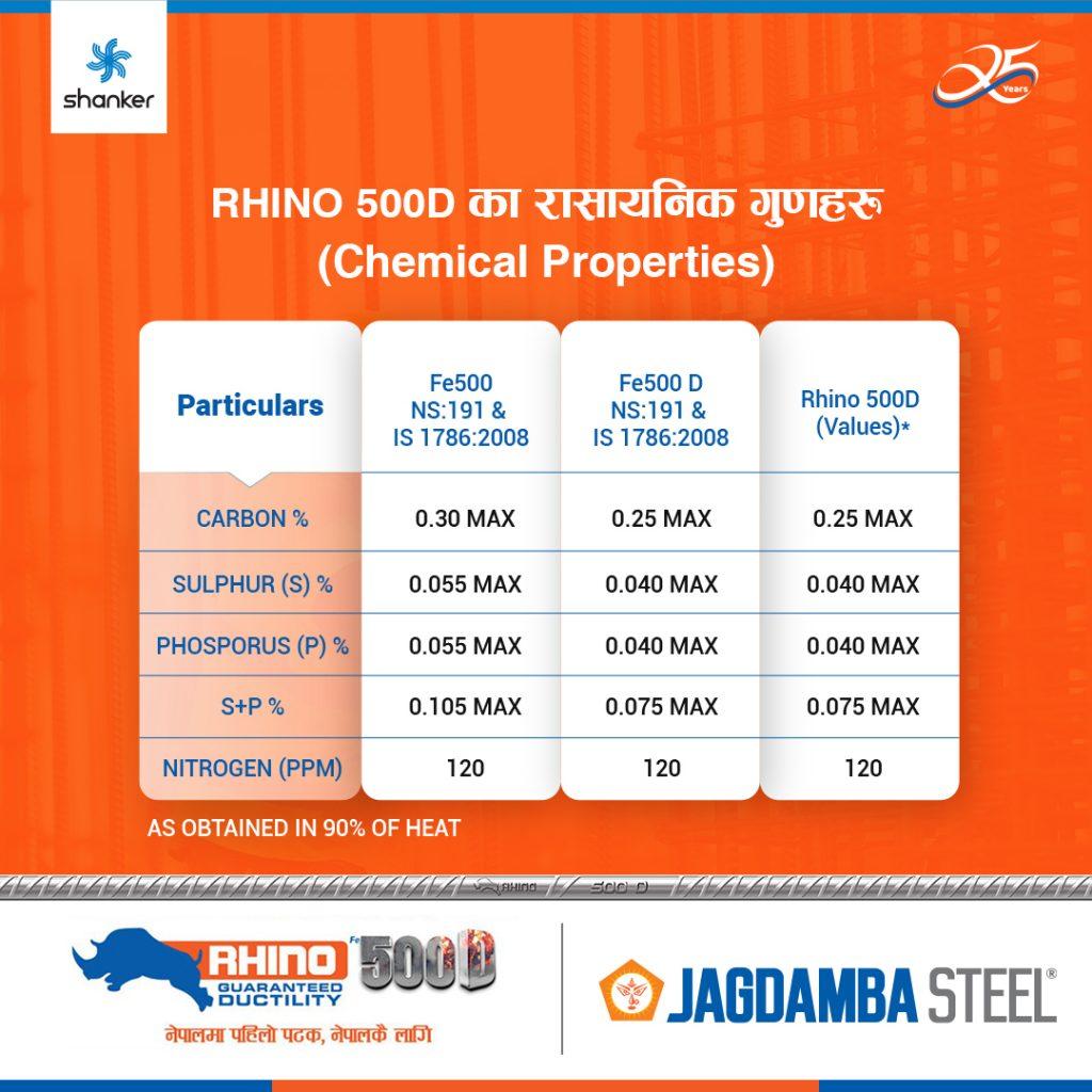 chemical properties in RHINO 500D