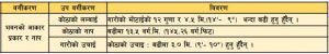 bhawan-aakar-prakar